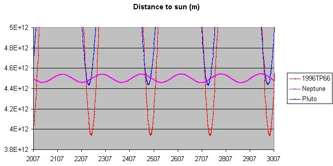 1996TP66_Distance_to_sun.jpg
