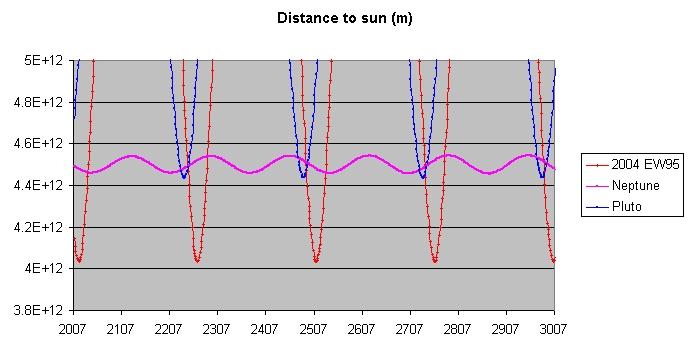 2004EW95_Distance_to_Sun.jpg