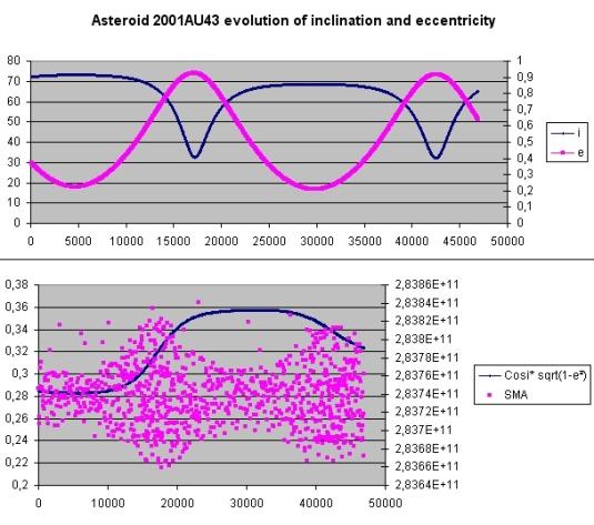 Ast2001AU43Ielong.jpg