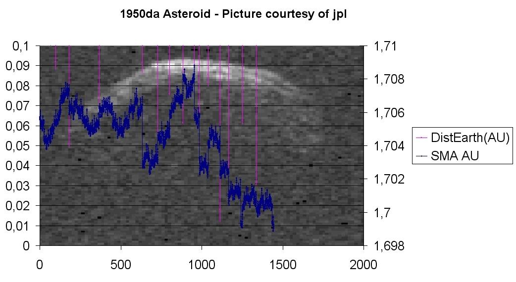 Asteroid1950da.jpg