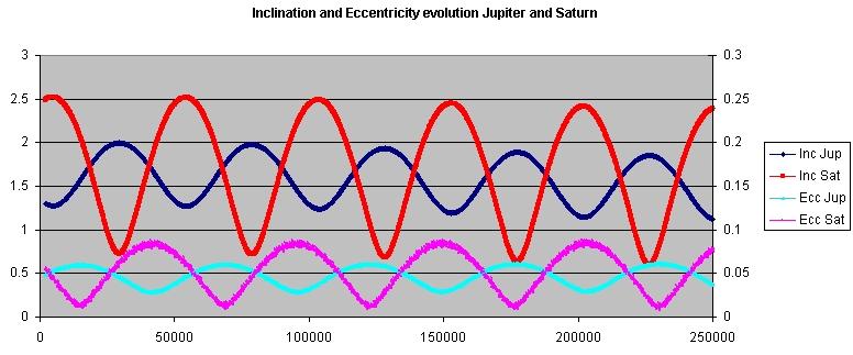 Inclination_and_ecc_evolution_Jupiter_and_Saturn.jpg