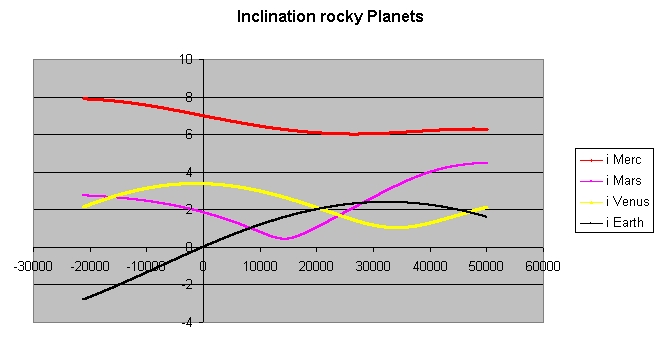 Inclination_rocky_planets.jpg