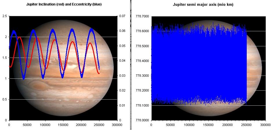 JupiterOrbitalParam_250000y.jpg