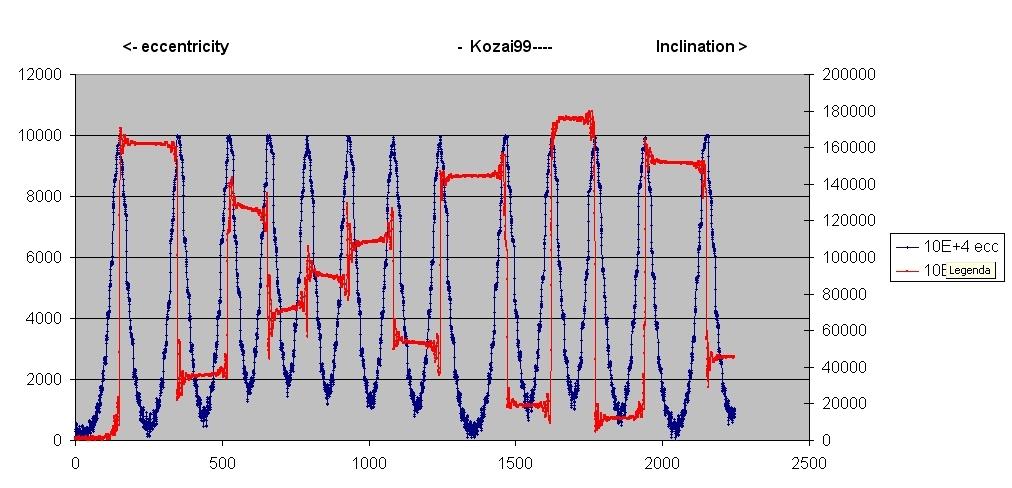 Kozai99-2000y.jpg