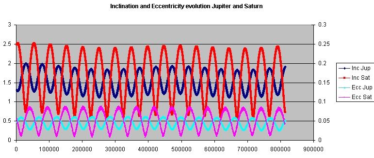 Orbital_elements_Jupiter_and_Saturn_800000y.jpg