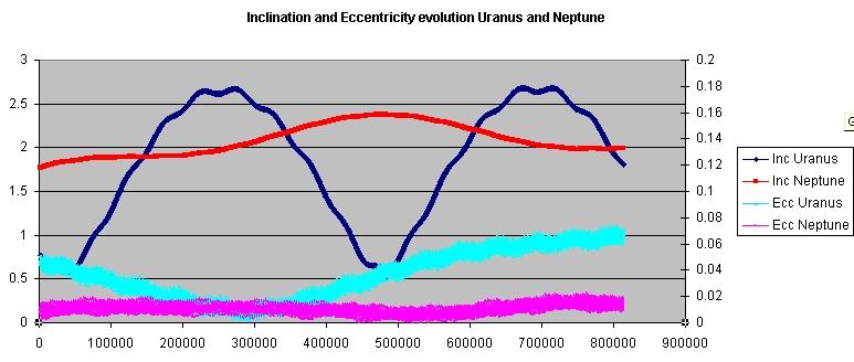 Orbital_elements_Neptune_and_Uranus_800000y.jpg